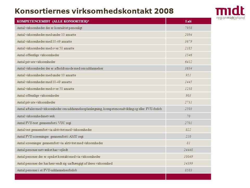 Konsortiernes virksomhedskontakt 2008