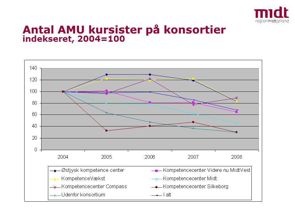 Antal AMU kursister på konsortier indekseret, 2004=100