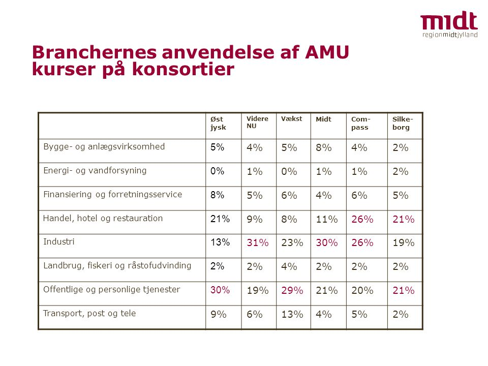 Branchernes anvendelse af AMU kurser på konsortier