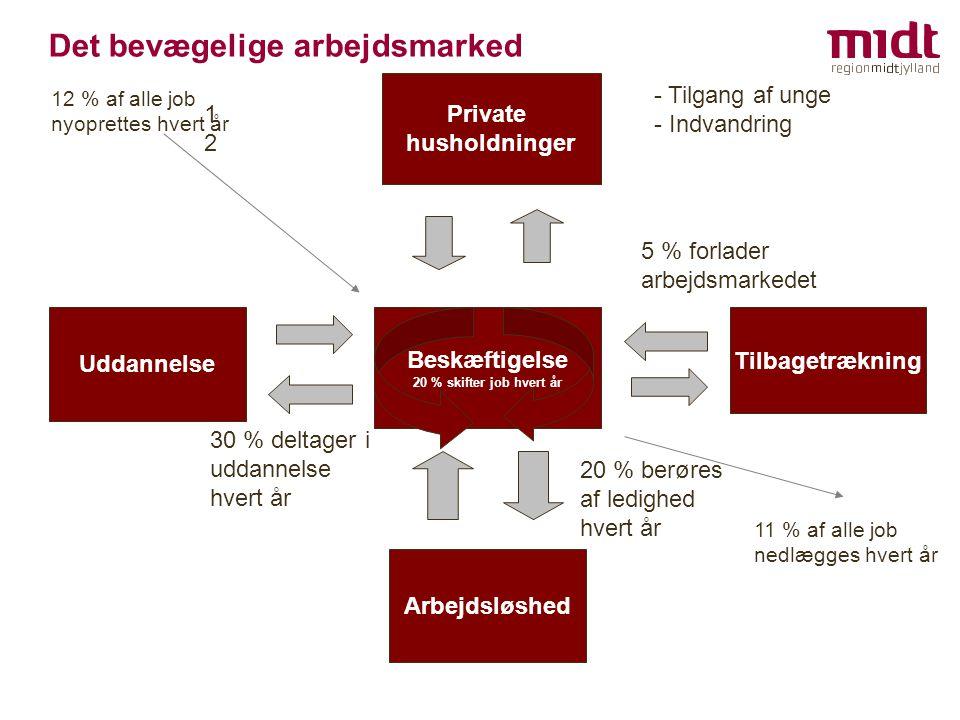 Det bevægelige arbejdsmarked