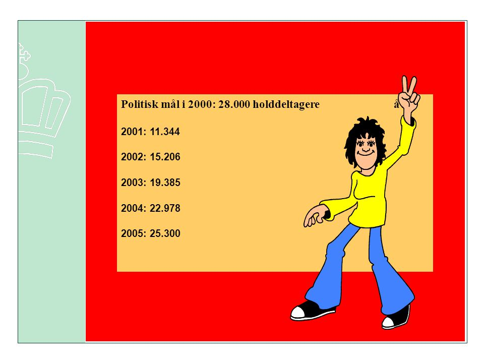 Politisk mål i 2000: 28.000 holddeltagere å r