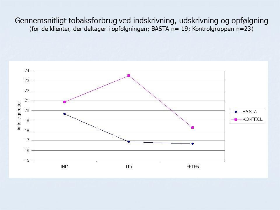Gennemsnitligt tobaksforbrug ved indskrivning, udskrivning og opfølgning