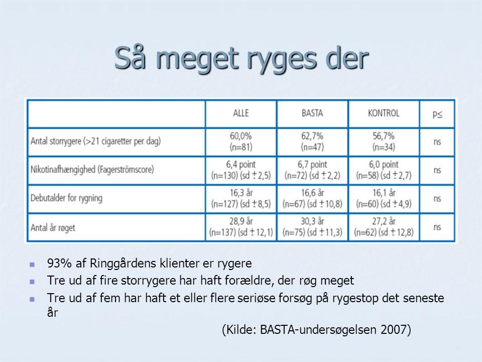 Så meget ryges der 93% af Ringgårdens klienter er rygere