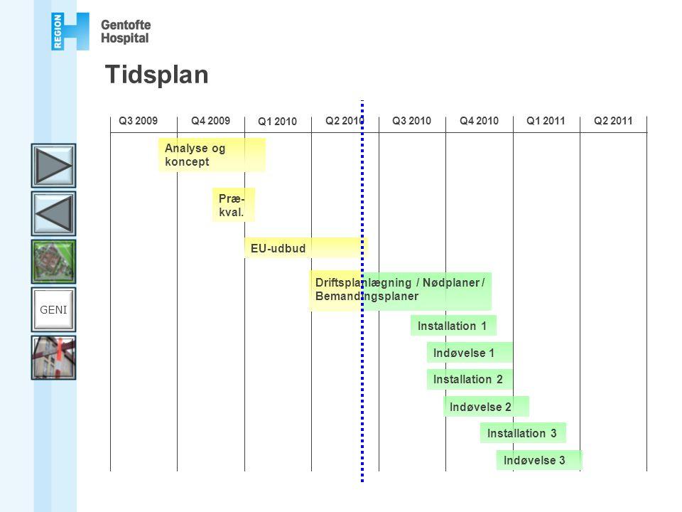 Tidsplan Analyse og koncept Præ-kval. EU-udbud