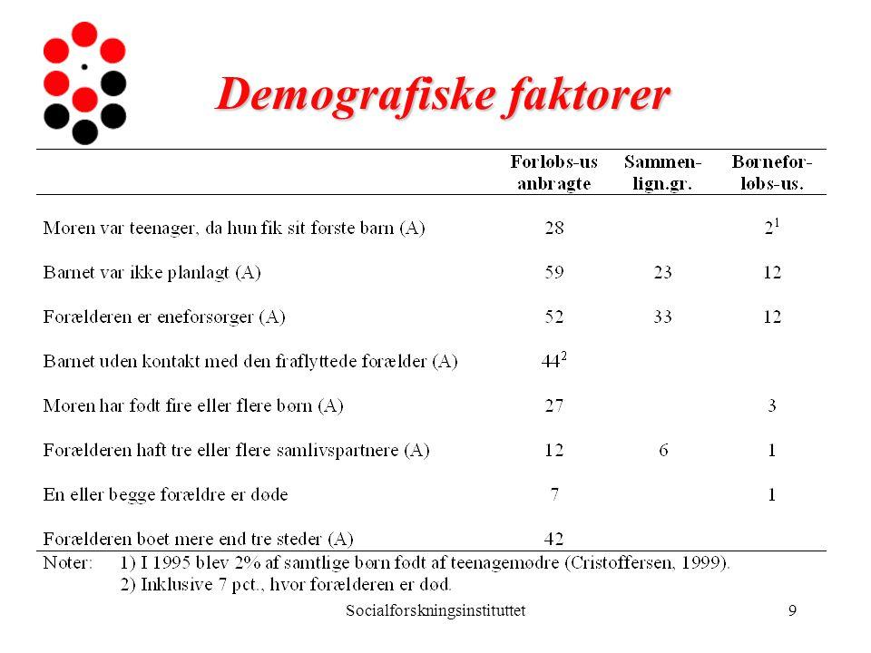 Demografiske faktorer