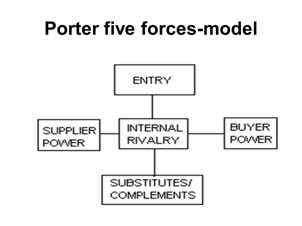 Porter five forces-model