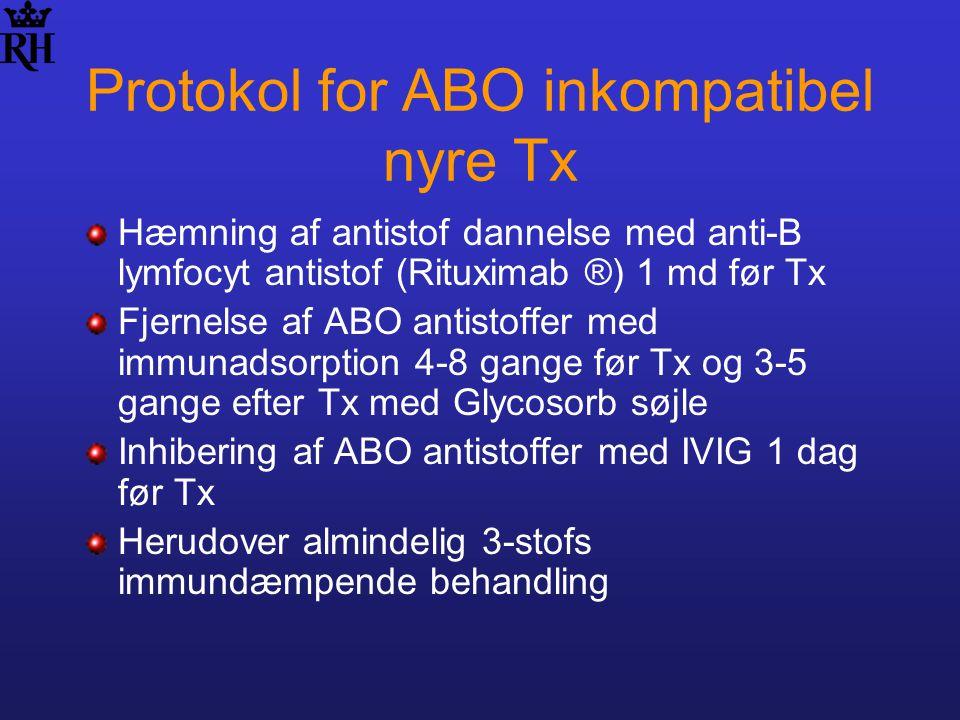 Protokol for ABO inkompatibel nyre Tx