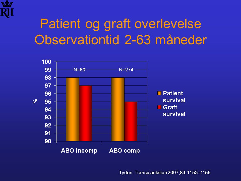 Patient og graft overlevelse Observationtid 2-63 måneder