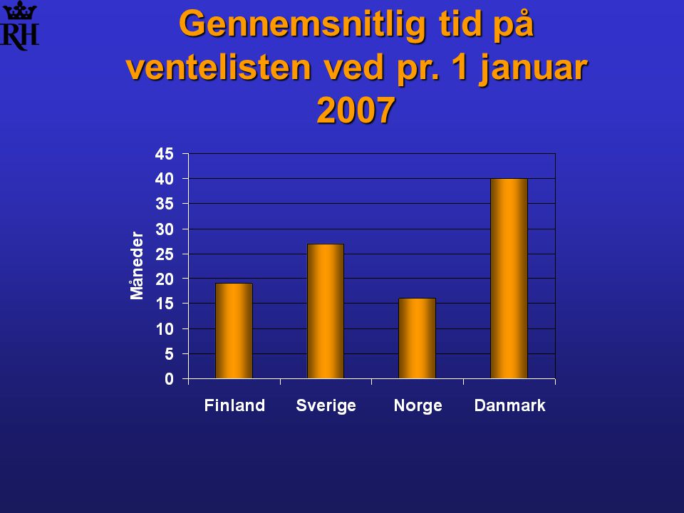 Gennemsnitlig tid på ventelisten ved pr. 1 januar 2007