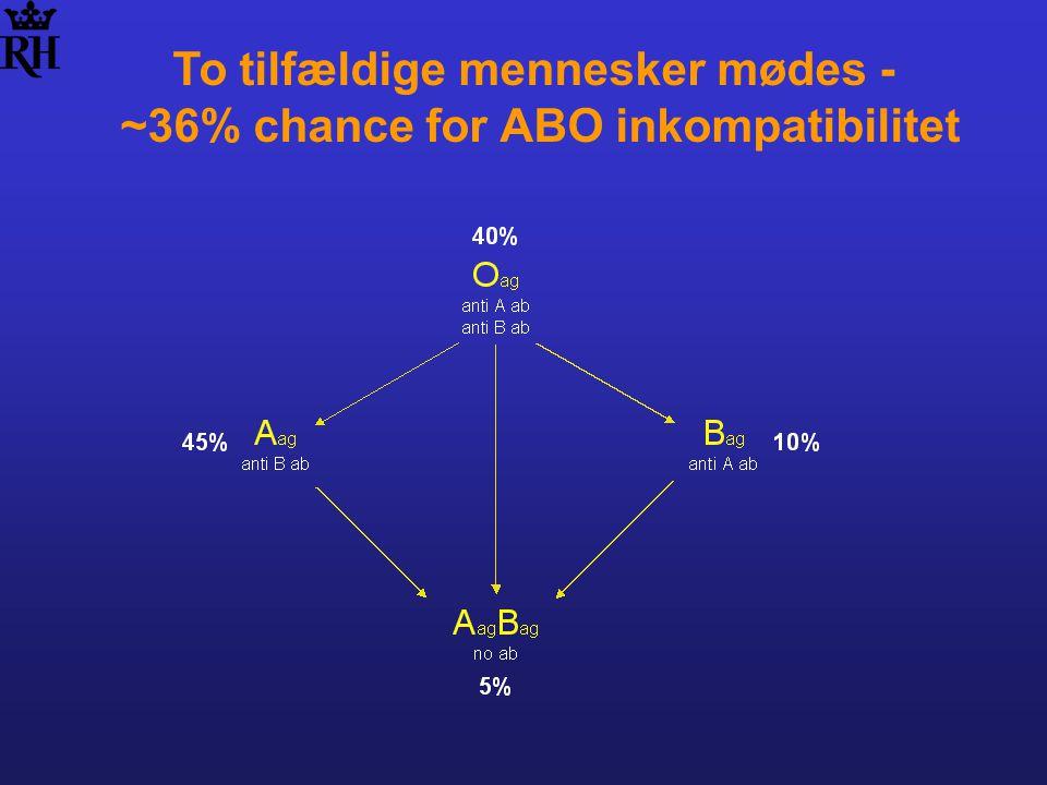 To tilfældige mennesker mødes - ~36% chance for ABO inkompatibilitet