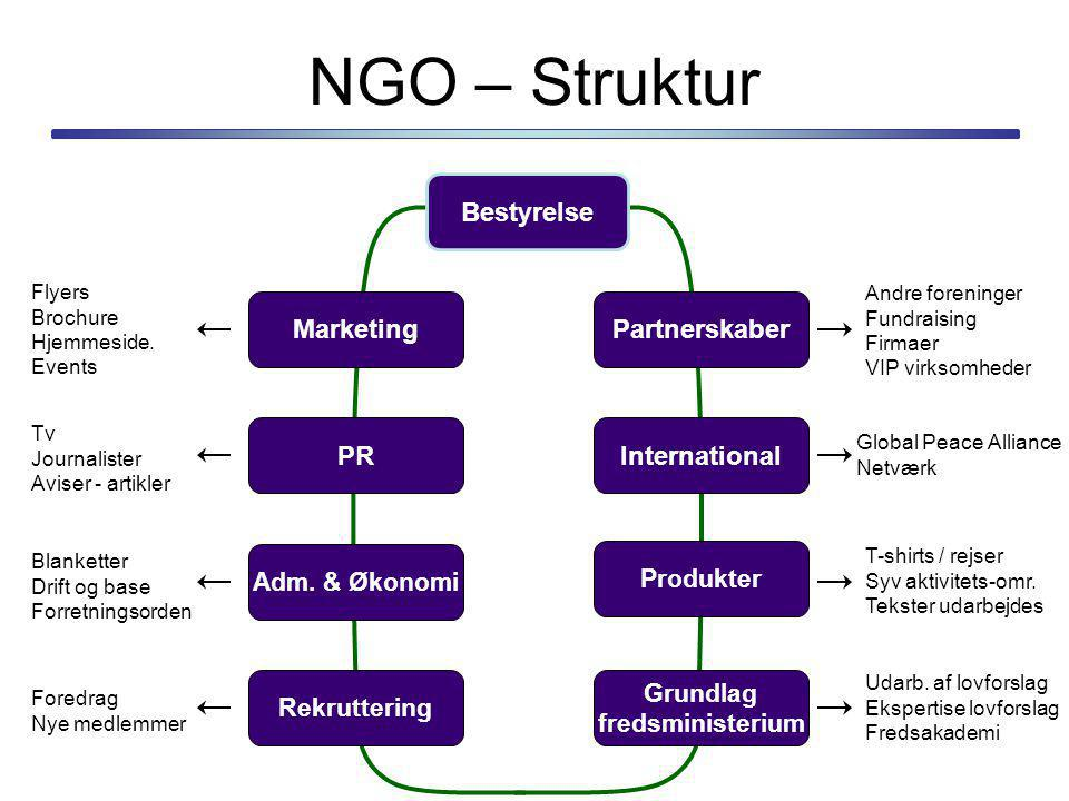 NGO – Struktur Bestyrelse Marketing Partnerskaber PR International