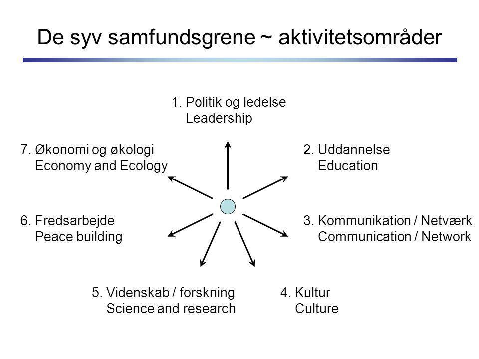De syv samfundsgrene ~ aktivitetsområder