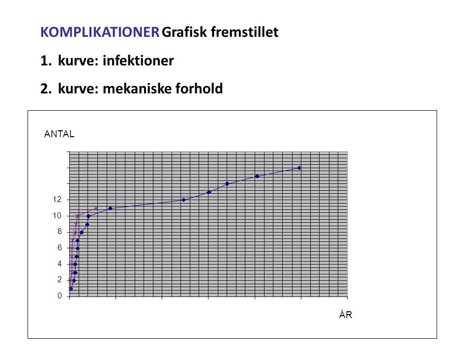 KOMPLIKATIONER Grafisk fremstillet kurve: infektioner