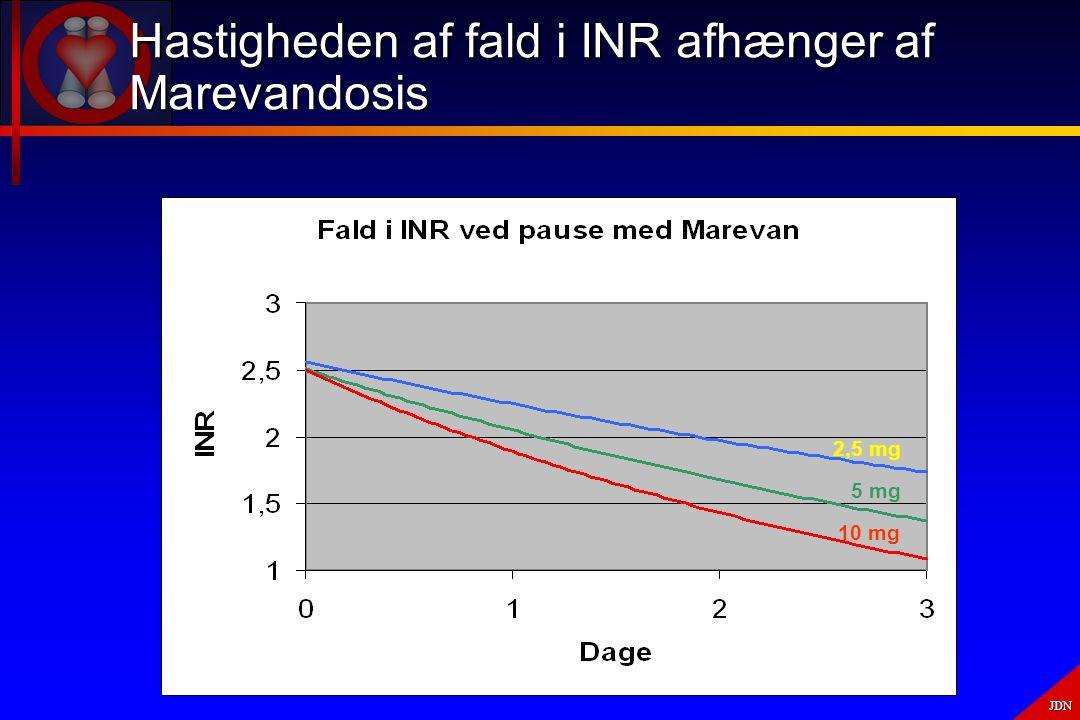 Hastigheden af fald i INR afhænger af Marevandosis