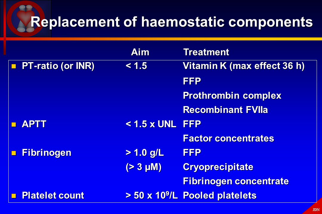 Replacement of haemostatic components