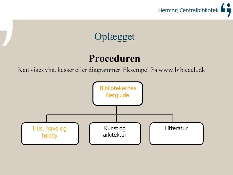 Oplægget Proceduren. Kan vises vha. kasser eller diagrammer. Eksempel fra www.bibteach.dk. Bibliotekernes.