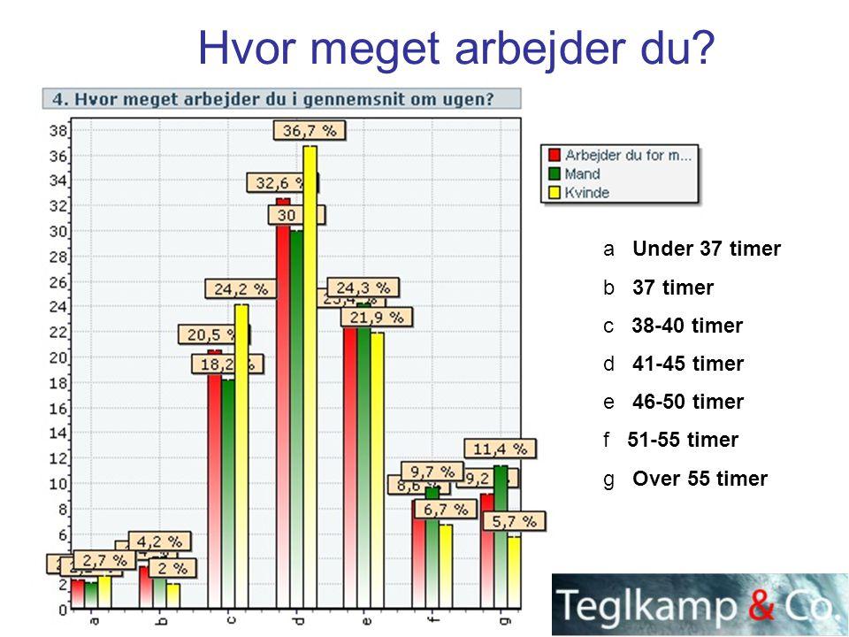 Hvor meget arbejder du a Under 37 timer b 37 timer c 38-40 timer
