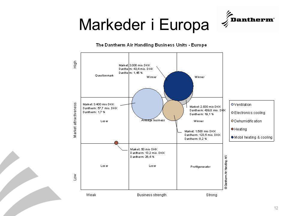 Markeder i Europa Danherm Air Handlings produkter