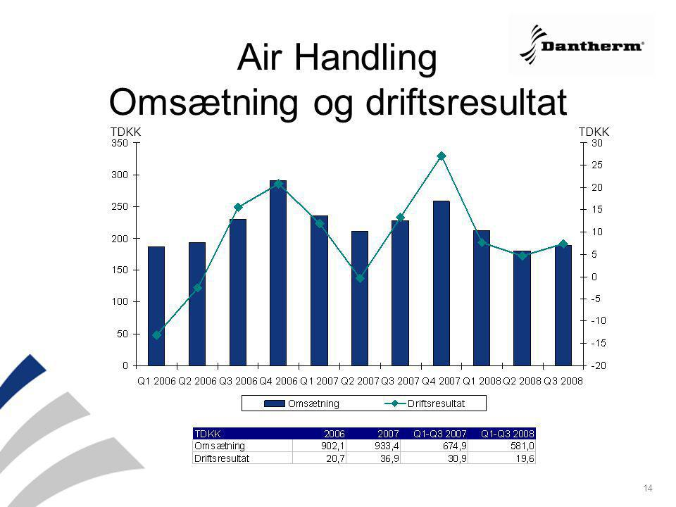 Air Handling Omsætning og driftsresultat