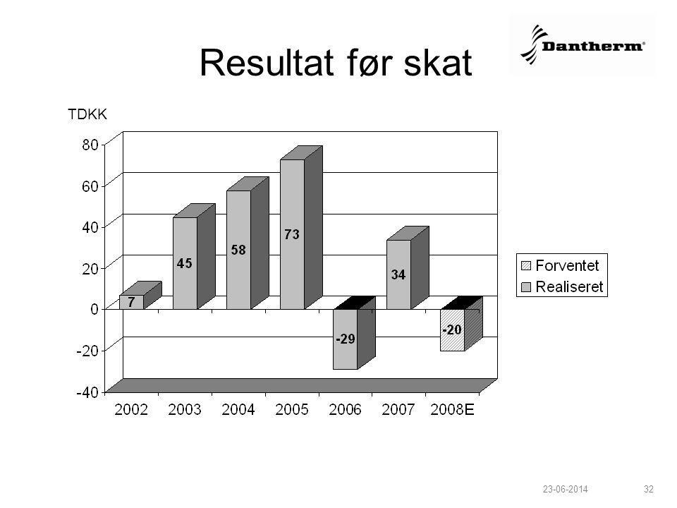 Resultat før skat TDKK Udvikling Q1 – Q3