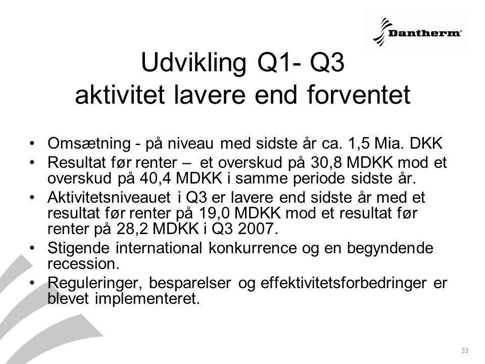 Udvikling Q1- Q3 aktivitet lavere end forventet