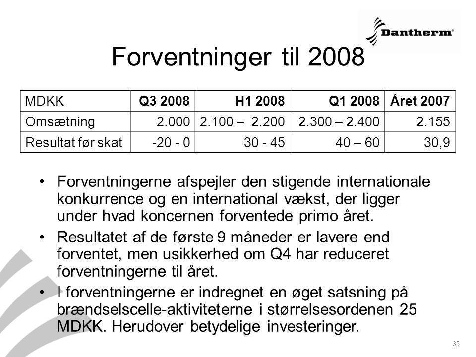 Forventninger til 2008 MDKK. Q3 2008. H1 2008. Q1 2008. Året 2007. Omsætning. 2.000. 2.100 – 2.200.