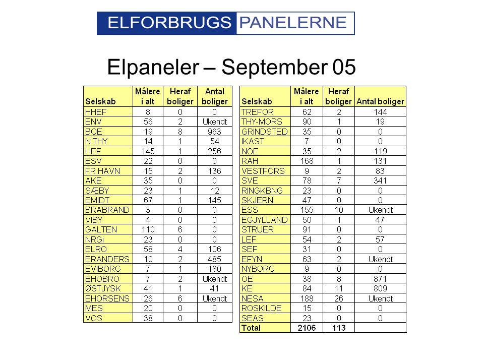 Elpaneler – September 05