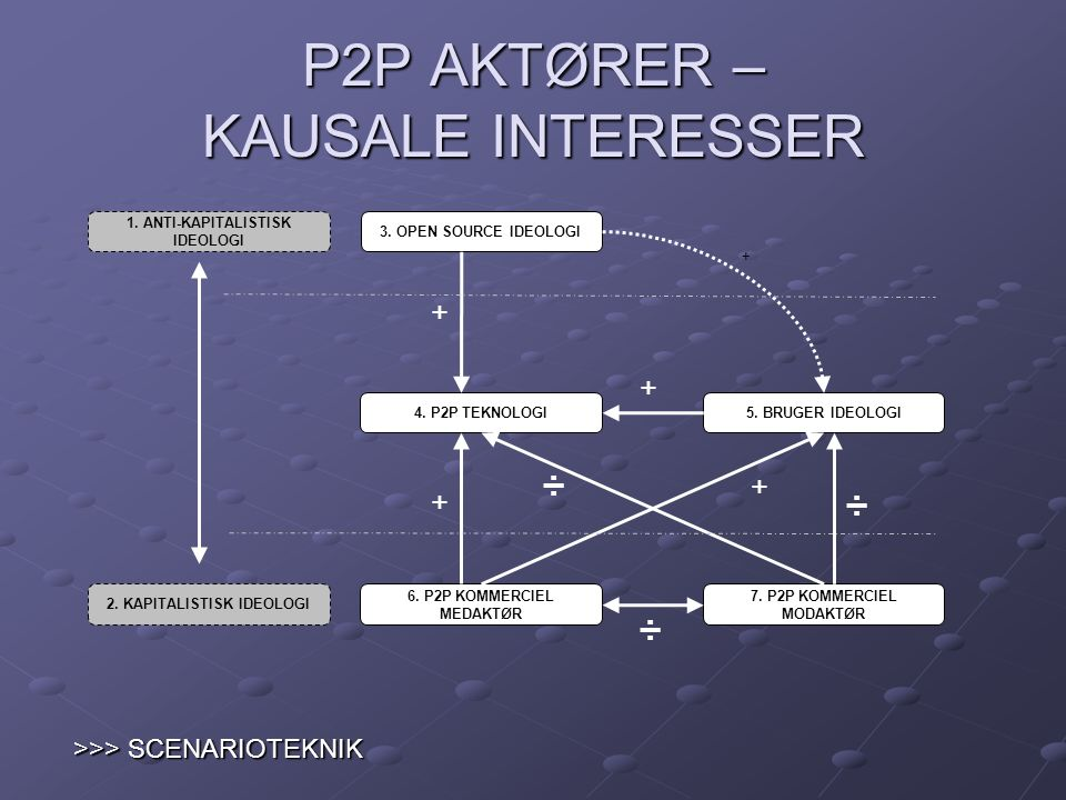 P2P AKTØRER – KAUSALE INTERESSER
