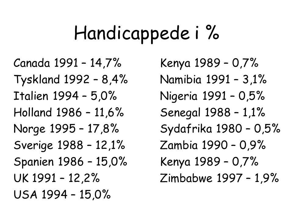 Handicappede i % Canada 1991 – 14,7% Kenya 1989 – 0,7%