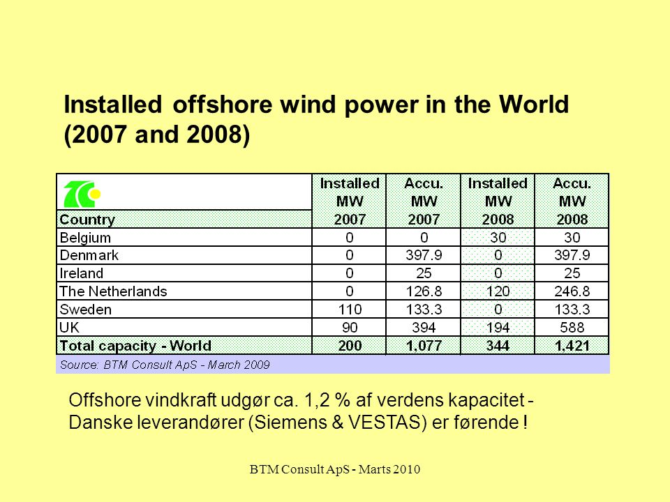 Installed offshore wind power in the World (2007 and 2008)
