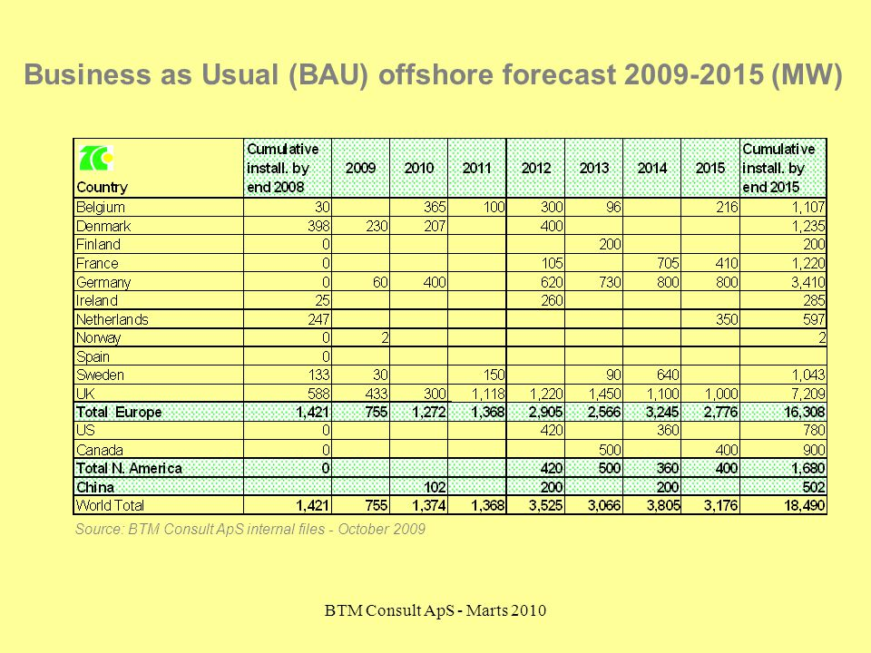Business as Usual (BAU) offshore forecast 2009-2015 (MW)