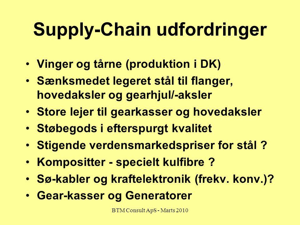 Supply-Chain udfordringer