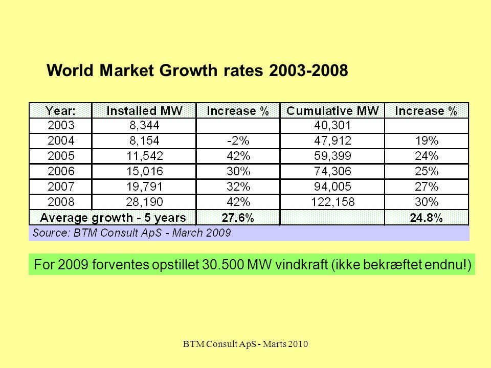 World Market Growth rates 2003-2008