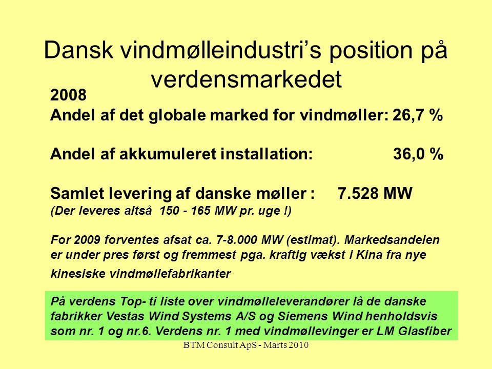 Dansk vindmølleindustri's position på verdensmarkedet
