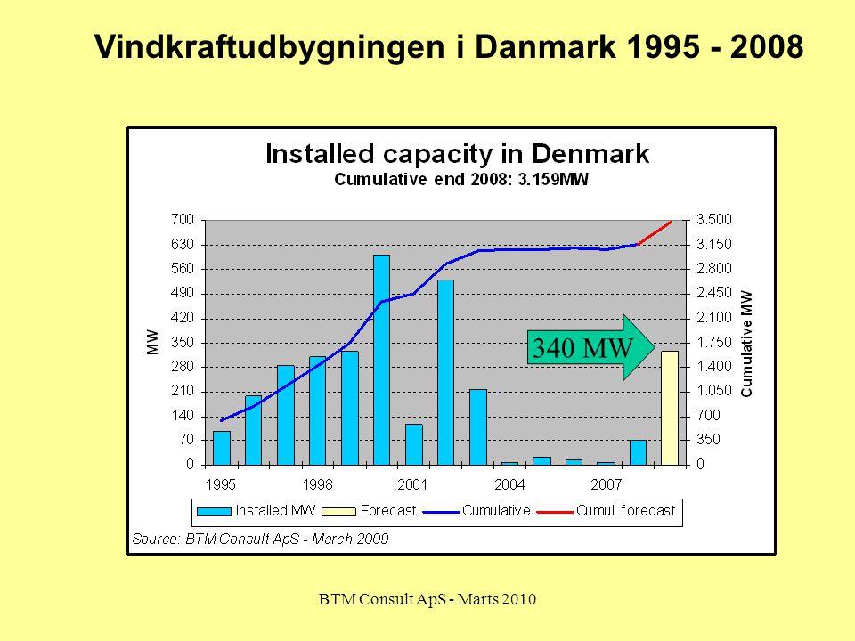 Vindkraftudbygningen i Danmark 1995 - 2008