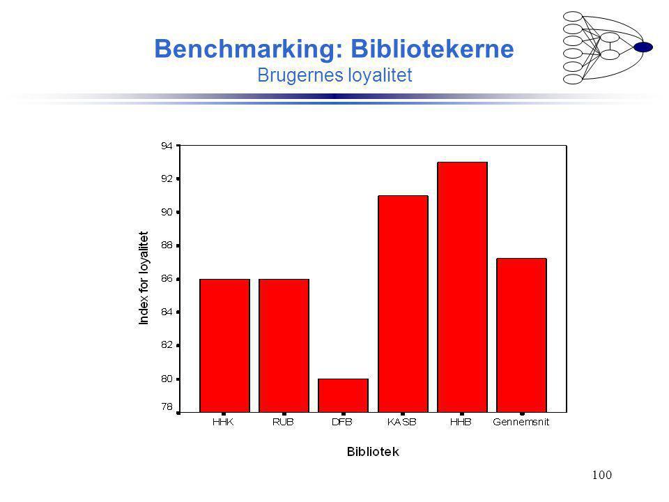 Benchmarking: Bibliotekerne Brugernes loyalitet