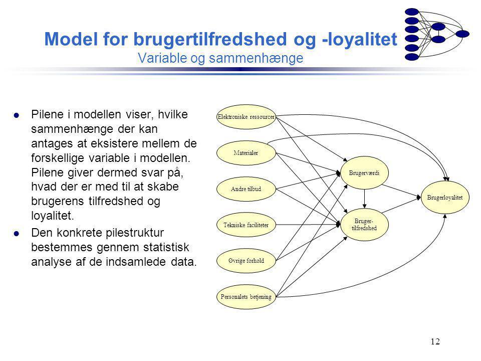 Model for brugertilfredshed og -loyalitet Variable og sammenhænge