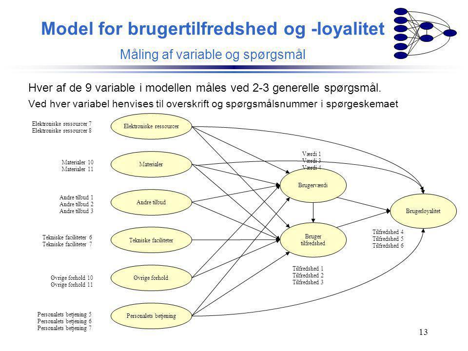Model for brugertilfredshed og -loyalitet Måling af variable og spørgsmål