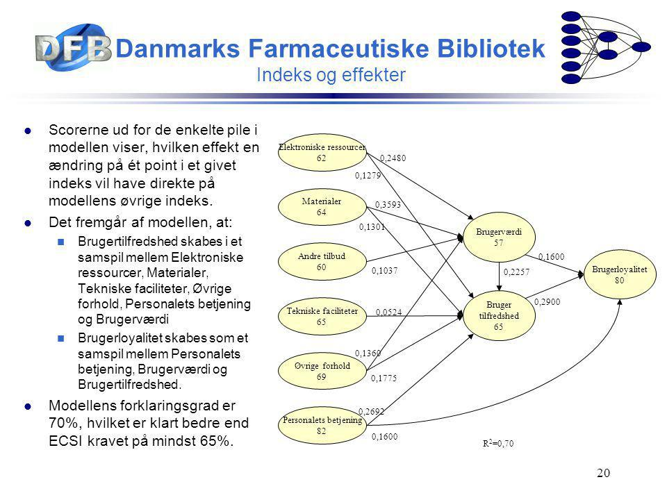 Danmarks Farmaceutiske Bibliotek Indeks og effekter
