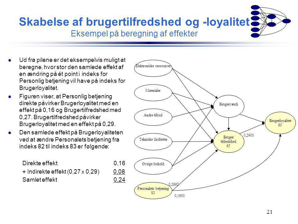 Skabelse af brugertilfredshed og -loyalitet Eksempel på beregning af effekter
