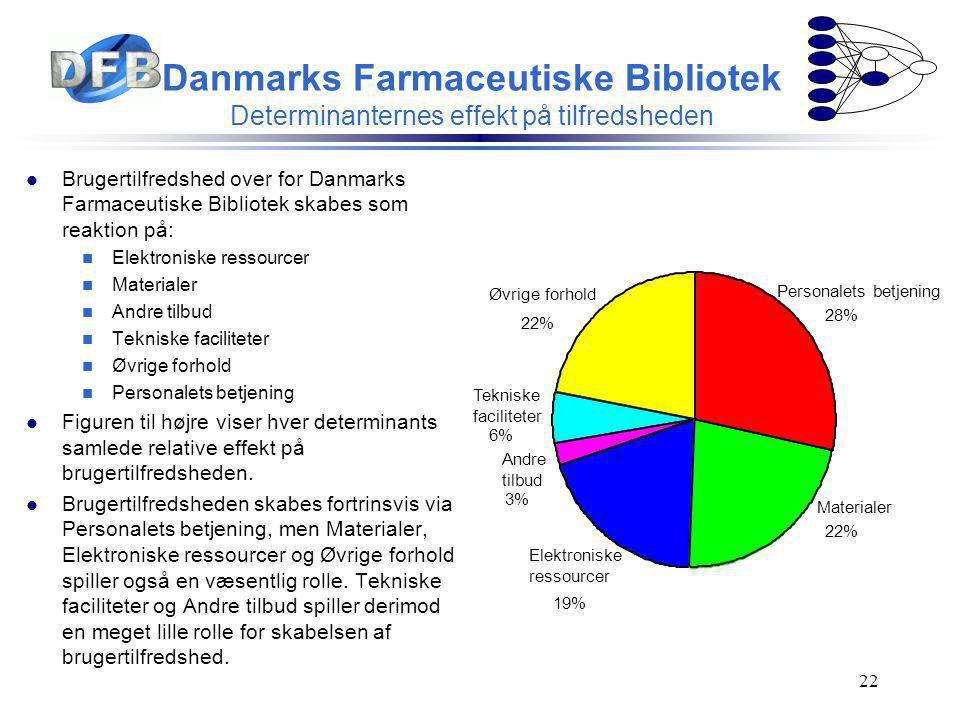 Danmarks Farmaceutiske Bibliotek Determinanternes effekt på tilfredsheden