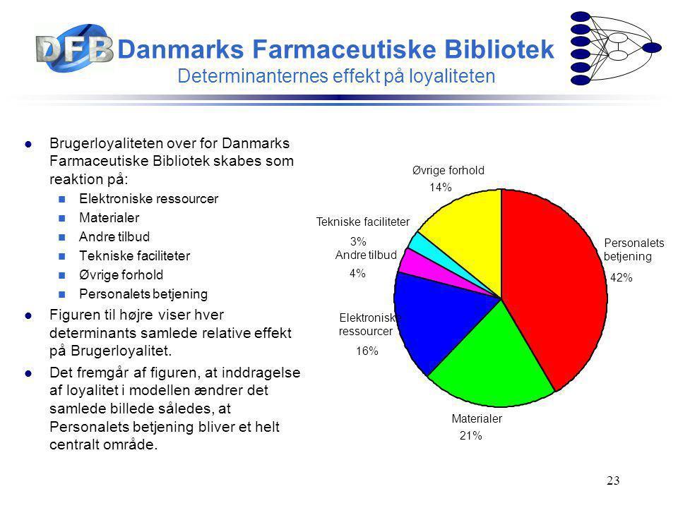 Danmarks Farmaceutiske Bibliotek Determinanternes effekt på loyaliteten