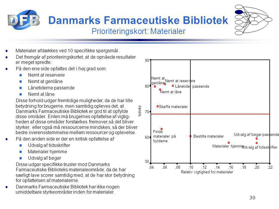 Danmarks Farmaceutiske Bibliotek Prioriteringskort: Materialer