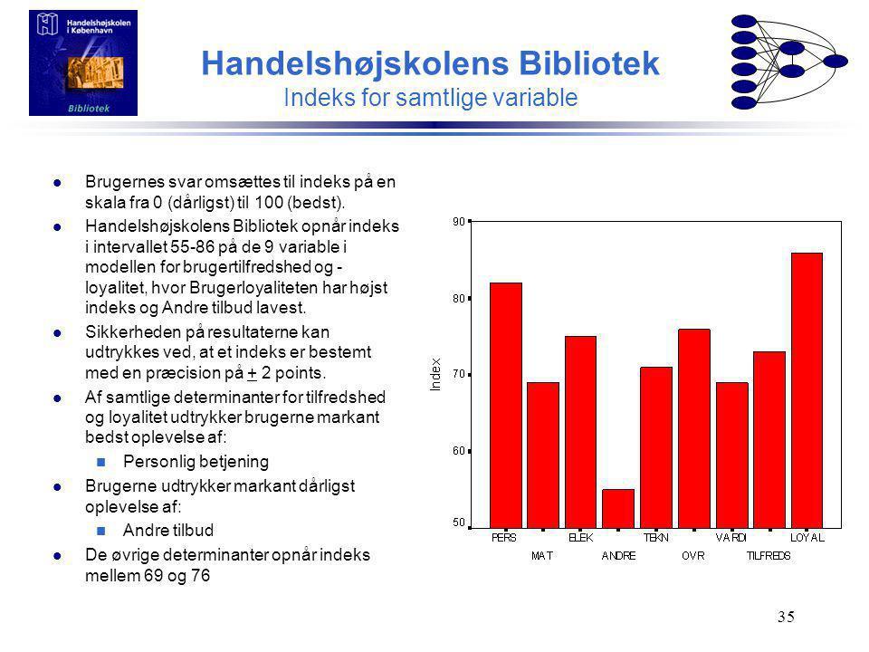Handelshøjskolens Bibliotek Indeks for samtlige variable