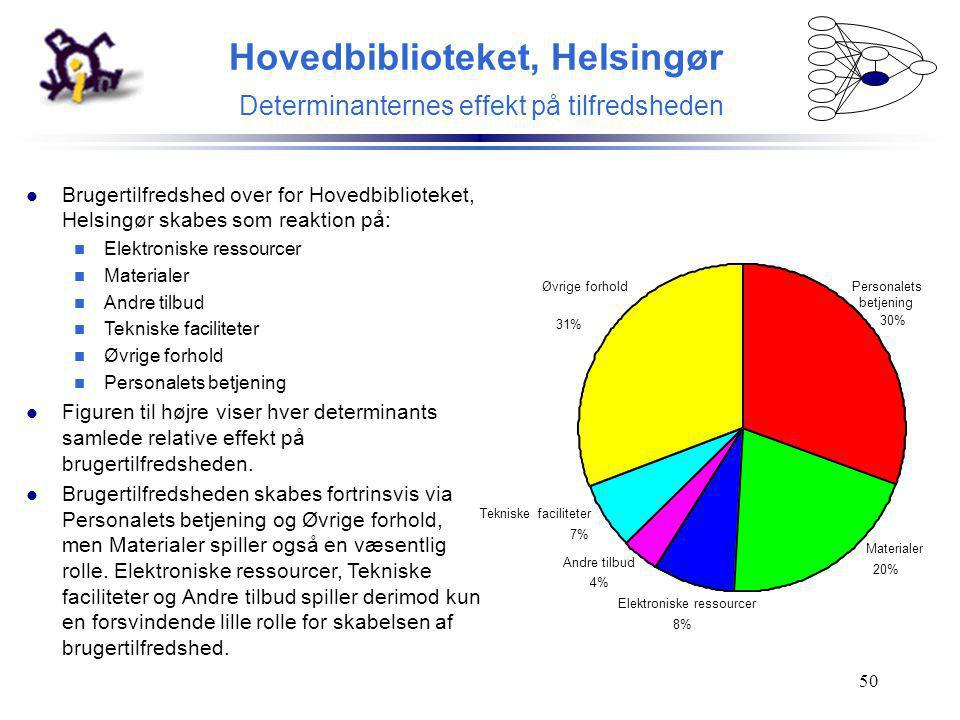 Hovedbiblioteket, Helsingør Determinanternes effekt på tilfredsheden