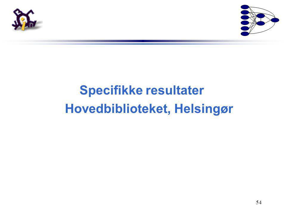 Specifikke resultater Hovedbiblioteket, Helsingør