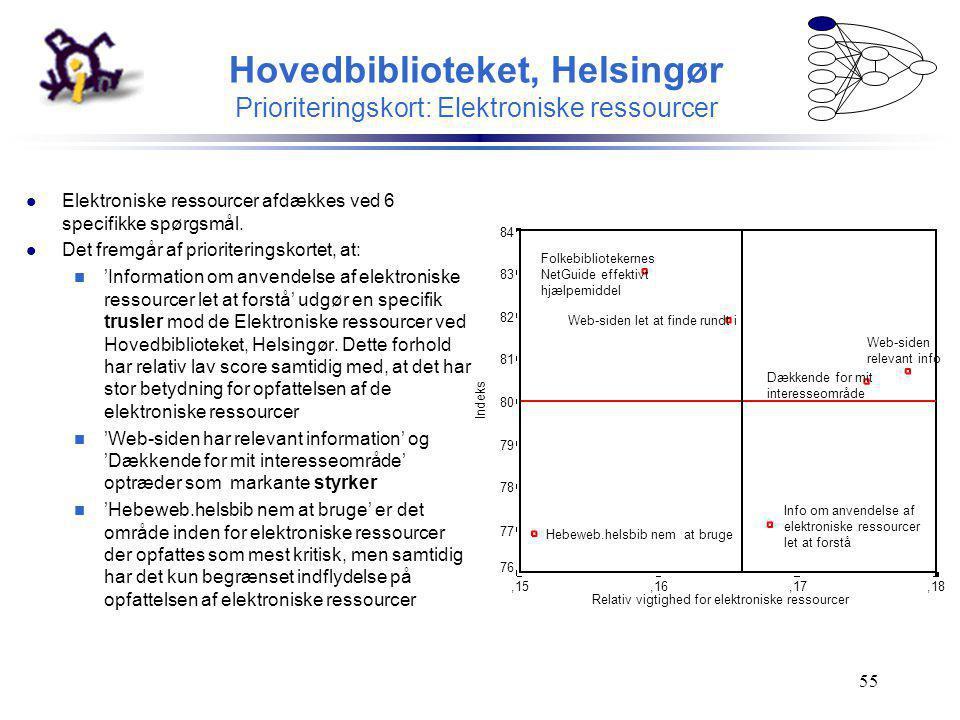 Hovedbiblioteket, Helsingør Prioriteringskort: Elektroniske ressourcer