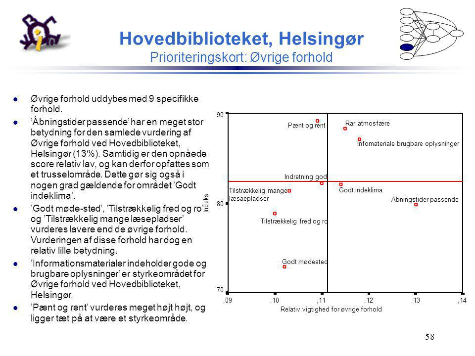Hovedbiblioteket, Helsingør Prioriteringskort: Øvrige forhold