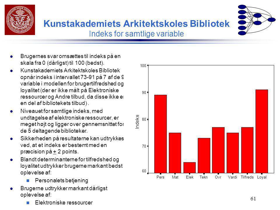 Kunstakademiets Arkitektskoles Bibliotek Indeks for samtlige variable