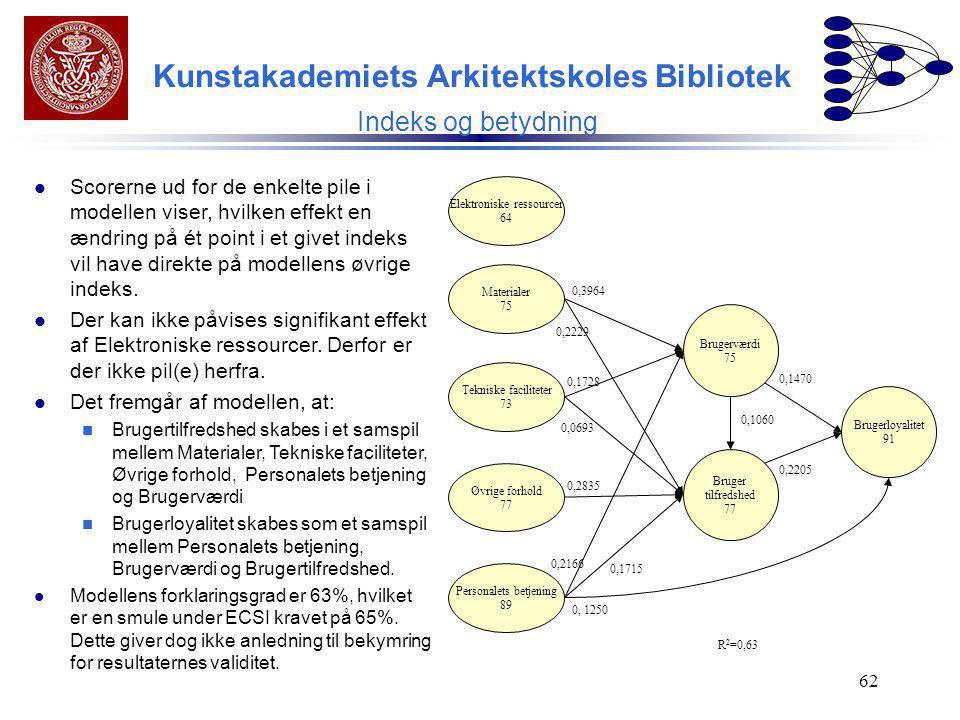 Kunstakademiets Arkitektskoles Bibliotek Indeks og betydning
